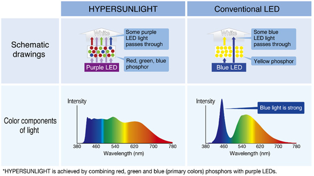 Difference between HYPERSUNLIGHT and conventional LEDs